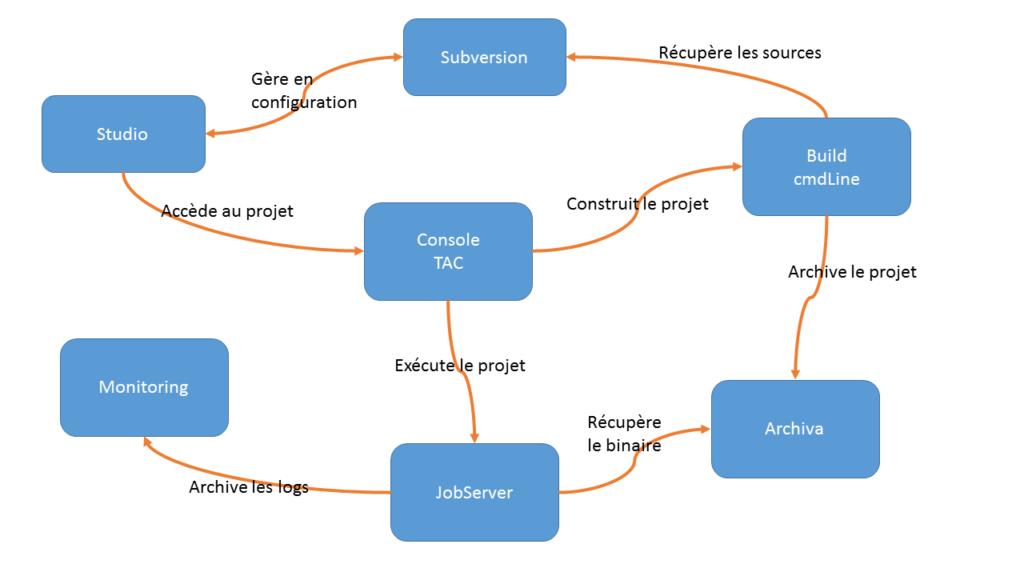 Architecture Logique TDI